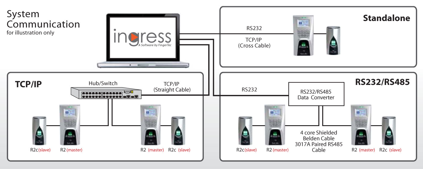 R2 R2c Belden Rs 485 Wiring Diagram Complete Access Solution Install The Fingertec Slave Alongside To Achieve A Fully Secured Biometric System For Your Door Block